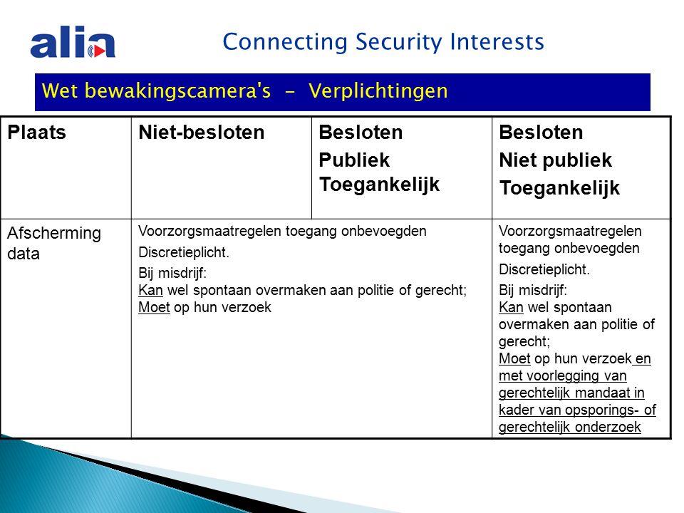 Connecting Security Interests Wet bewakingscamera s - Verplichtingen PlaatsNiet-beslotenBesloten Publiek Toegankelijk Besloten Niet publiek Toegankelijk Afscherming data Voorzorgsmaatregelen toegang onbevoegden Discretieplicht.