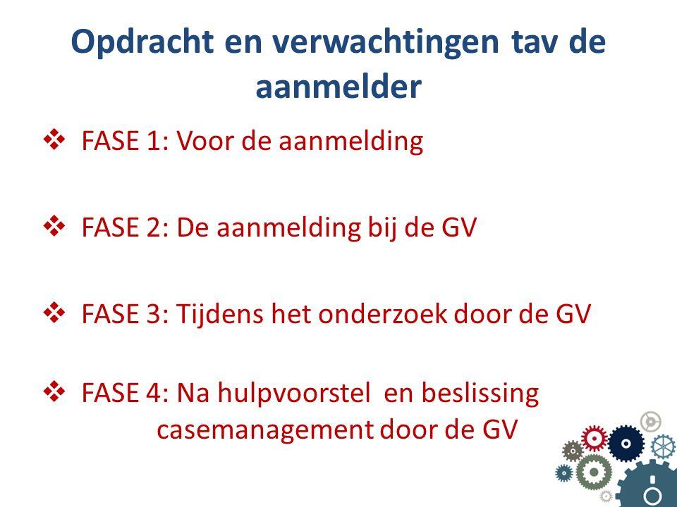 Opdracht en verwachtingen tav de aanmelder  FASE 1: Voor de aanmelding  FASE 2: De aanmelding bij de GV  FASE 3: Tijdens het onderzoek door de GV  FASE 4: Na hulpvoorstel en beslissing casemanagement door de GV