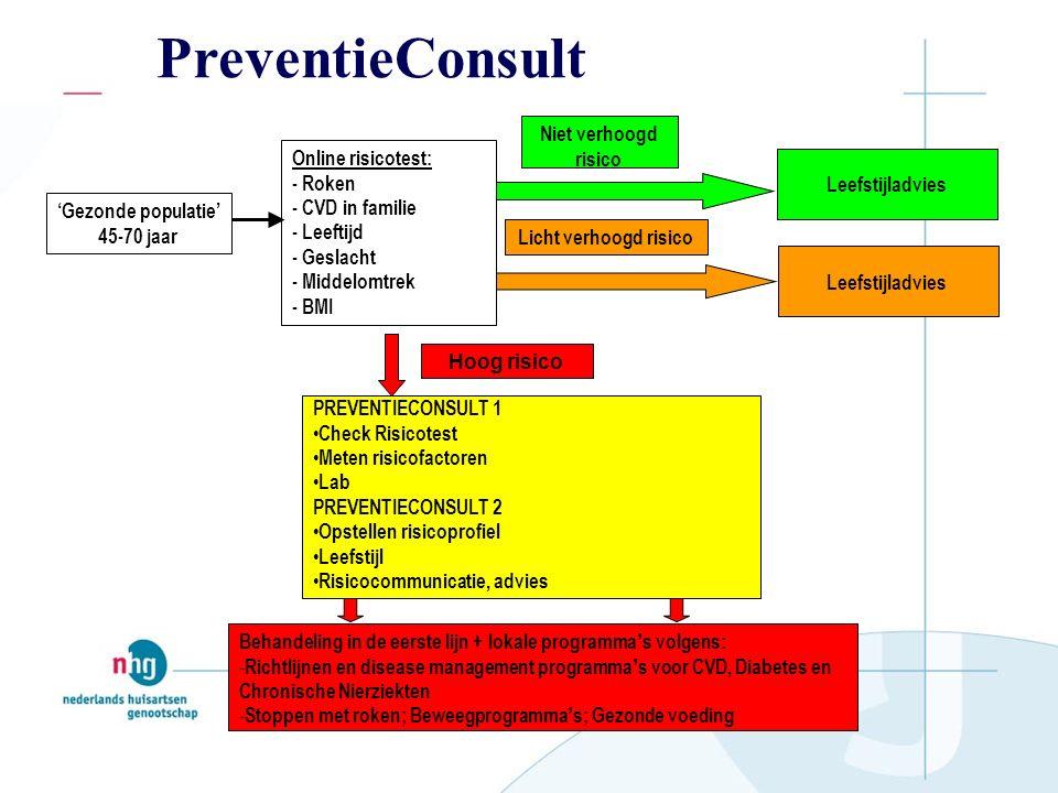 PreventieConsult Behandeling in de eerste lijn + lokale programma ' s volgens: - Richtlijnen en disease management programma ' s voor CVD, Diabetes en Chronische Nierziekten - Stoppen met roken; Beweegprogramma ' s; Gezonde voeding Leefstijladvies Online risicotest: - Roken - CVD in familie - Leeftijd - Geslacht - Middelomtrek - BMI Niet verhoogd risico Licht verhoogd risico PREVENTIECONSULT 1 Check Risicotest Meten risicofactoren Lab PREVENTIECONSULT 2 Opstellen risicoprofiel Leefstijl Risicocommunicatie, advies Hoog risico Leefstijladvies 'Gezonde populatie' 45-70 jaar