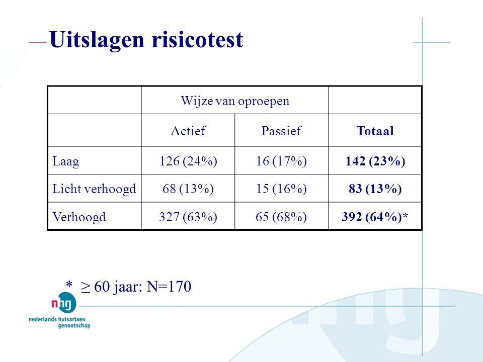 Uitslagen risicotest Wijze van oproepen ActiefPassiefTotaal Laag126 (24%)16 (17%)142 (23%) Licht verhoogd68 (13%)15 (16%)83 (13%) Verhoogd327 (63%)65 (68%)392 (64%)* * ≥ 60 jaar: N=170