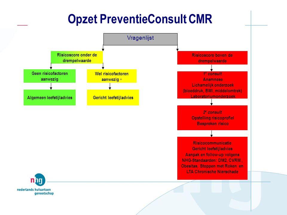 Vragenlijst Opzet PreventieConsult CMR Risicoscore boven de drempelwaarde Risicoscore onder de drempelwaarde 1 e consult Anamnese Lichamelijk onderzoek (bloeddruk, BMI, middelomtrek) Laboratoriumonderzoek 2 e consult Opstelling risicoprofiel Bespreken risico Risicocommunicatie Gericht leefstijladvies Aanpak en follow-up volgens NHG-Standaarden: DM2, CVRM, Obesitas, Stoppen met Roken en LTA Chronische Nierschade Geen risicofactoren aanwezig Wel risicofactoren aanwezig * Algemeen leefstijladviesGericht leefstijladvies