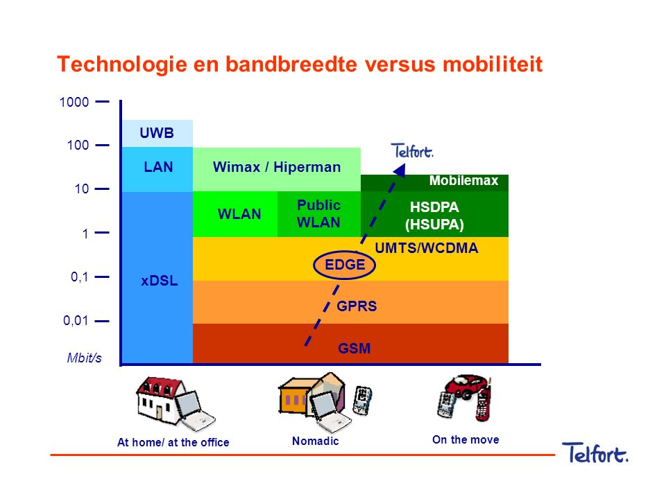 Technologie en bandbreedte versus mobiliteit Mbit/s 100 10 1 0,1 0,01 1000 WLAN GPRS GSM Public WLAN Wimax / Hiperman At home/ at the office Nomadic O
