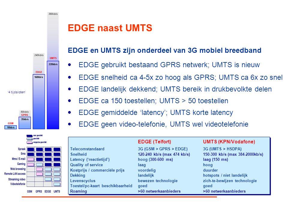 EDGE naast UMTS EDGE (Telfort)UMTS (KPN/Vodafone) Telecomstandaard3G (GSM > GPRS > EDGE)3G (UMTS > HSDPA) Snelheid120-240 kb/s (max 474 kb/s) 150-300