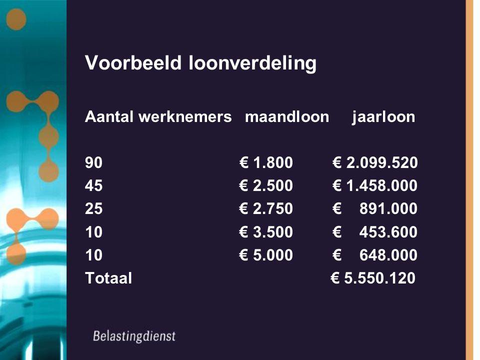 Voorbeeld loonverdeling Aantal werknemers maandloon jaarloon 90 € 1.800 € 2.099.520 45 € 2.500 € 1.458.000 25 € 2.750 € 891.000 10 € 3.500 € 453.600 10 € 5.000 € 648.000 Totaal € 5.550.120