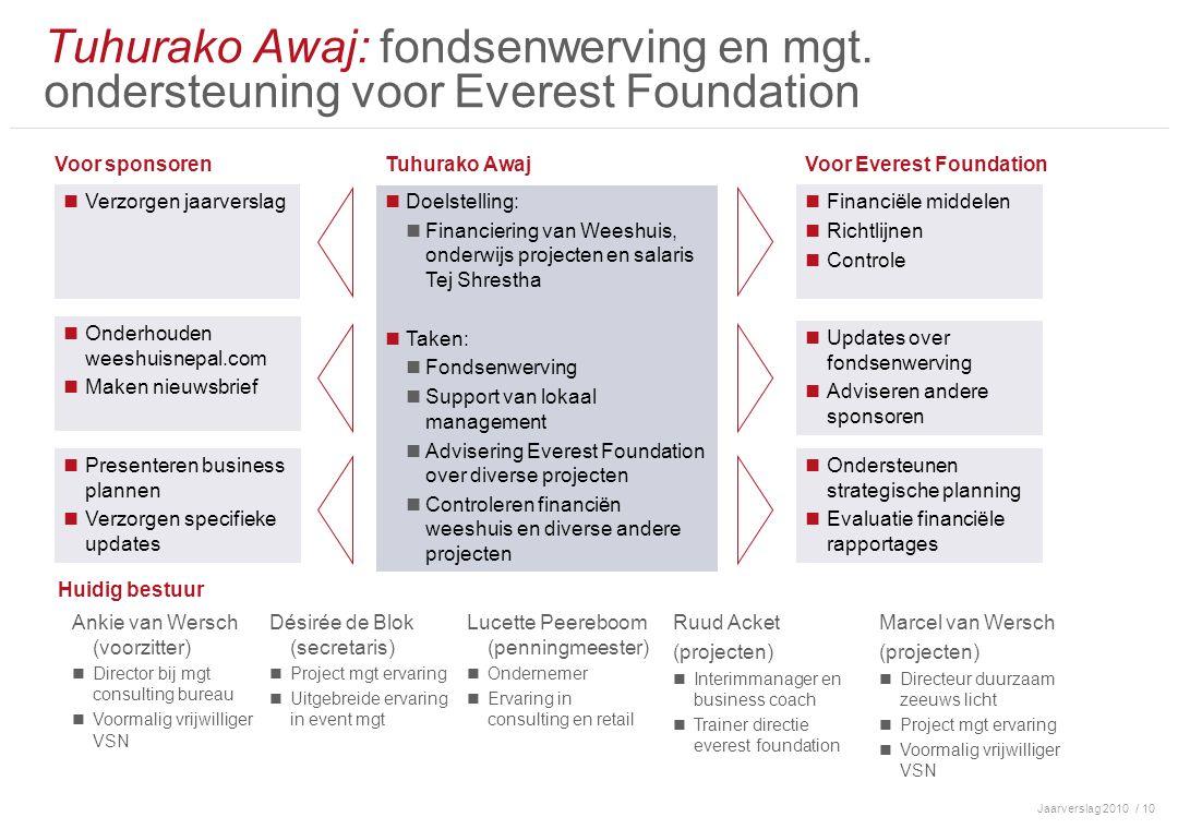 Jaarverslag 2010/ 10 Tuhurako Awaj: fondsenwerving en mgt.