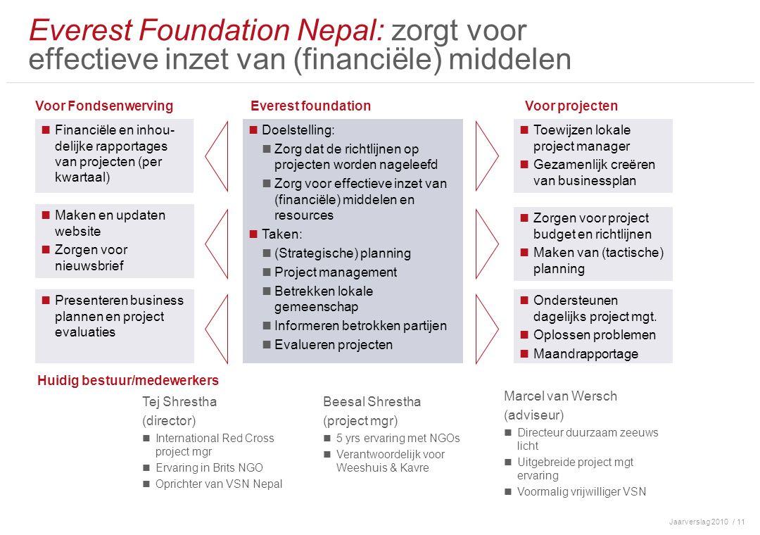 Jaarverslag 2010/ 11 Everest Foundation Nepal: zorgt voor effectieve inzet van (financiële) middelen Toewijzen lokale project manager Gezamenlijk creëren van businessplan Financiële en inhou- delijke rapportages van projecten (per kwartaal) Maken en updaten website Zorgen voor nieuwsbrief Presenteren business plannen en project evaluaties Zorgen voor project budget en richtlijnen Maken van (tactische) planning Ondersteunen dagelijks project mgt.