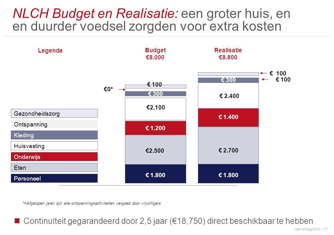Jaarverslag 2010/ 17 Continuïteit gegarandeerd door 2,5 jaar (€18,750) direct beschikbaar te hebben NLCH Budget en Realisatie: een groter huis, en en duurder voedsel zorgden voor extra kosten Personeel Huisvesting Onderwijs Budget €8.000 Eten Gezondheidszorg Ontspanning € 1.800 € 1.200 €2.500 €2.100 € 100 € 300 Kleding Legenda €0* Realisatie €8.800 € 1.800 € 1.400 € 2.700 € 2.400 € 300 € 100 *=Afgelopen jaren zijn alle ontspanningsactiviteiten vergoed door vrijwilligers