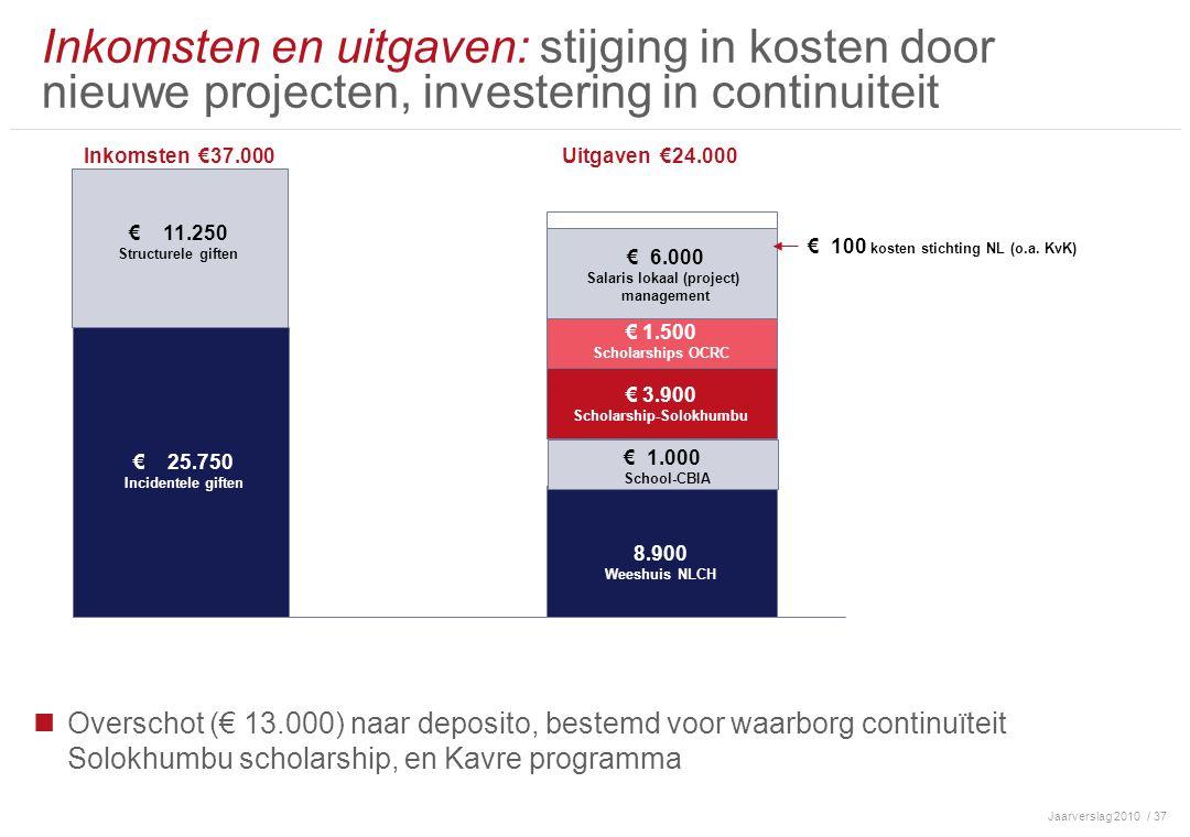 Jaarverslag 2010/ 37 Overschot (€ 13.000) naar deposito, bestemd voor waarborg continuïteit Solokhumbu scholarship, en Kavre programma Inkomsten en uitgaven: stijging in kosten door nieuwe projecten, investering in continuiteit Inkomsten €37.000 € 1800 € 180 Uitgaven €24.000 € 25.750 Incidentele giften € 3.900 Scholarship-Solokhumbu € 1.000 School-CBIA € 11.250 Structurele giften 8.900 Weeshuis NLCH € 1.500 Scholarships OCRC € 6.000 Salaris lokaal (project) management € 100 kosten stichting NL (o.a.