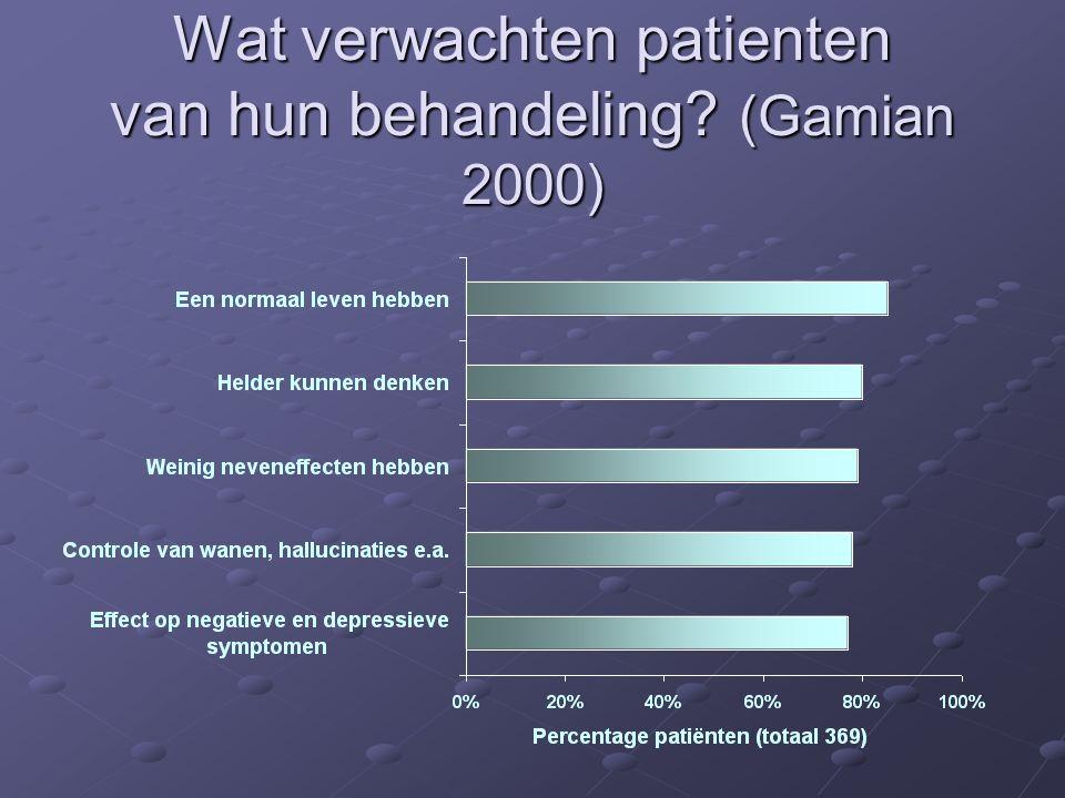 Wat verwachten patienten van hun behandeling? (Gamian 2000)