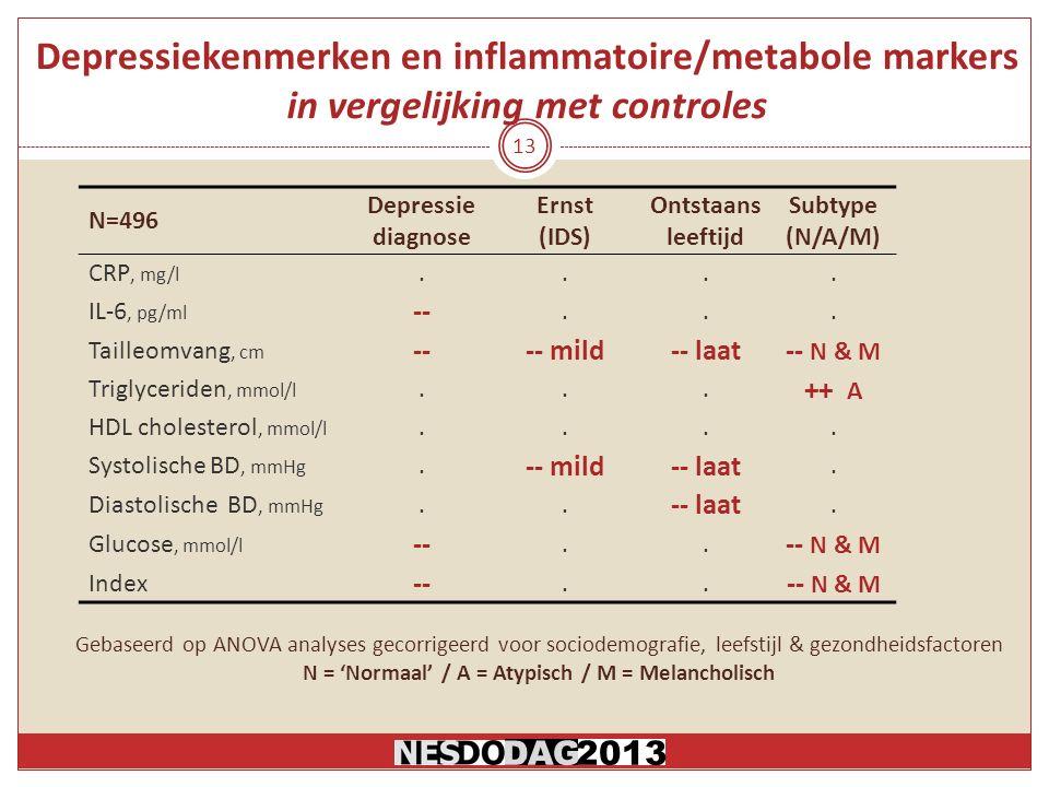 Depressiekenmerken en inflammatoire/metabole markers in vergelijking met controles N=496 Depressie diagnose Ernst (IDS) Ontstaans leeftijd Subtype (N/A/M) CRP, mg/l....