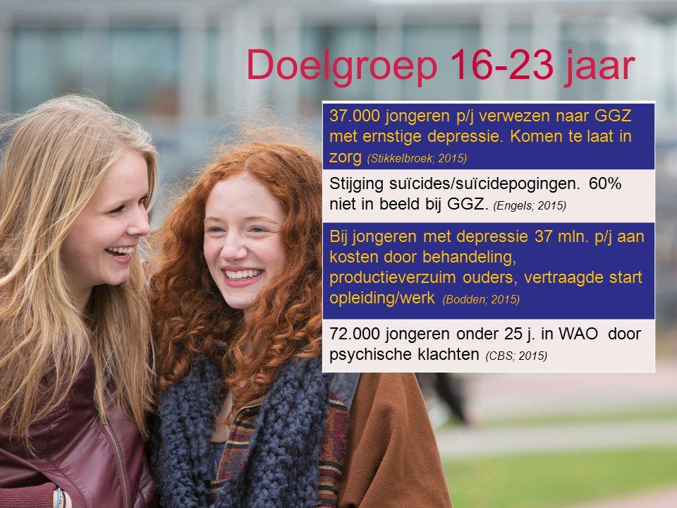 37.000 jongeren p/j verwezen naar GGZ met ernstige depressie.