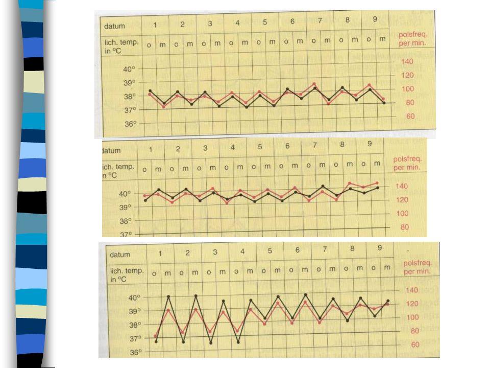 De lichaamstemperatuur Hyperthermie > 41 C Koorts > 38. C Subfebriel = 37.5 t/m 37.9 C N=36.5 t/m 37.4 C Hypothermie= < 35 C