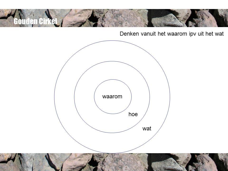 Gouden Cirkel wat hoe waarom Denken vanuit het waarom ipv uit het wat