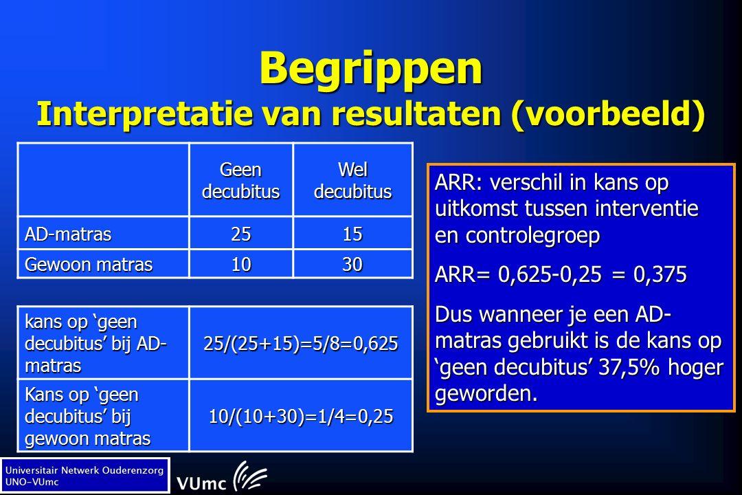 Begrippen Interpretatie van resultaten (voorbeeld) Geen decubitus Wel decubitus AD-matras2515 Gewoon matras 1030 kans op 'geen decubitus' bij AD- matras 25/(25+15)=5/8=0,625 Kans op 'geen decubitus' bij gewoon matras 10/(10+30)=1/4=0,25 ARR: verschil in kans op uitkomst tussen interventie en controlegroep ARR= 0,625-0,25 = 0,375 Dus wanneer je een AD- matras gebruikt is de kans op 'geen decubitus' 37,5% hoger geworden.