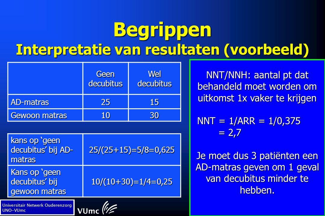 Begrippen Interpretatie van resultaten (voorbeeld) Geen decubitus Wel decubitus AD-matras2515 Gewoon matras 1030 kans op 'geen decubitus' bij AD- matras 25/(25+15)=5/8=0,625 Kans op 'geen decubitus' bij gewoon matras 10/(10+30)=1/4=0,25 NNT/NNH: aantal pt dat behandeld moet worden om uitkomst 1x vaker te krijgen NNT = 1/ARR = 1/0,375 = 2,7 = 2,7 Je moet dus 3 patiënten een AD-matras geven om 1 geval van decubitus minder te hebben.