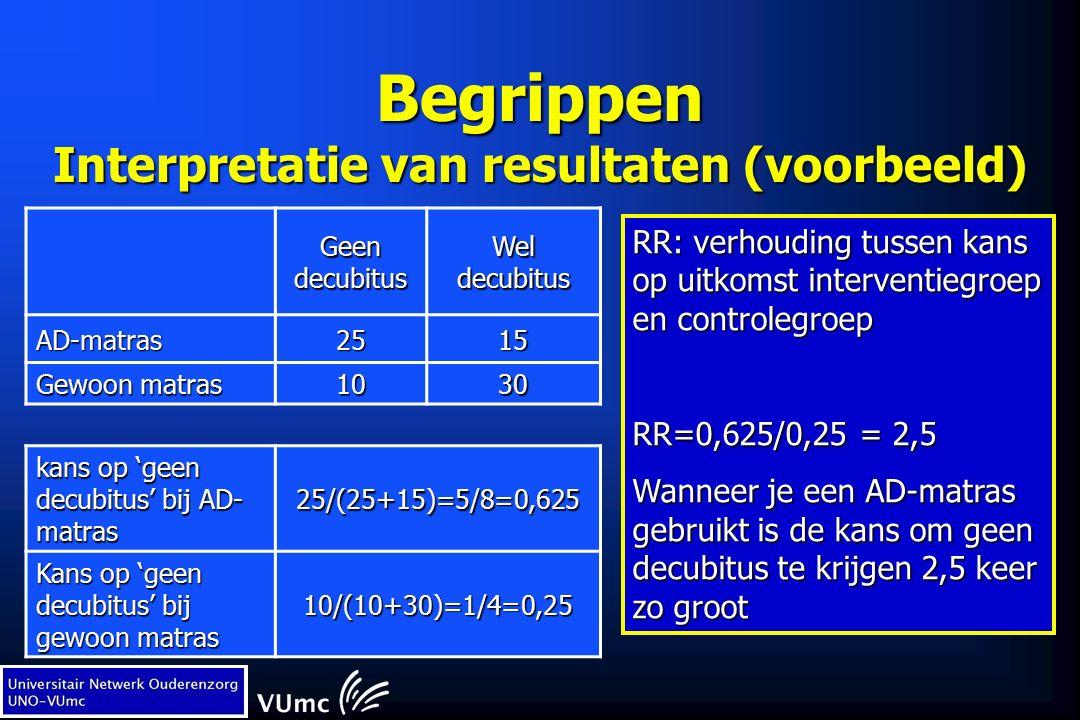 Begrippen Interpretatie van resultaten (voorbeeld) Geen decubitus Wel decubitus AD-matras2515 Gewoon matras 1030 kans op 'geen decubitus' bij AD- matras 25/(25+15)=5/8=0,625 Kans op 'geen decubitus' bij gewoon matras 10/(10+30)=1/4=0,25 RR: verhouding tussen kans op uitkomst interventiegroep en controlegroep RR=0,625/0,25 = 2,5 Wanneer je een AD-matras gebruikt is de kans om geen decubitus te krijgen 2,5 keer zo groot