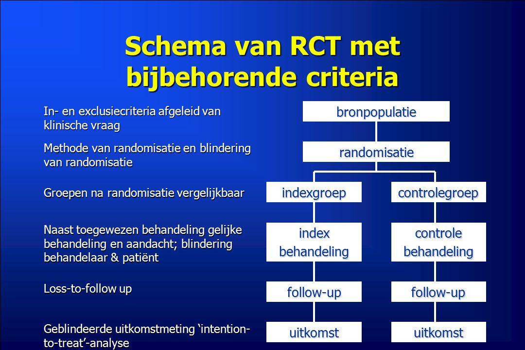 Schema van RCT met bijbehorende criteria bronpopulatierandomisatie indexgroepcontrolegroep indexbehandelingcontrolebehandeling follow-upfollow-up uitk