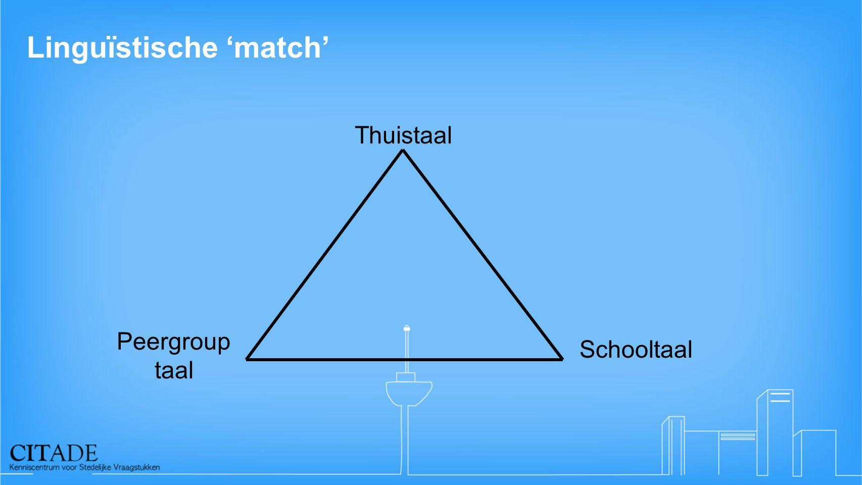 Linguïstische 'match' Thuistaal Schooltaal Peergroup taal