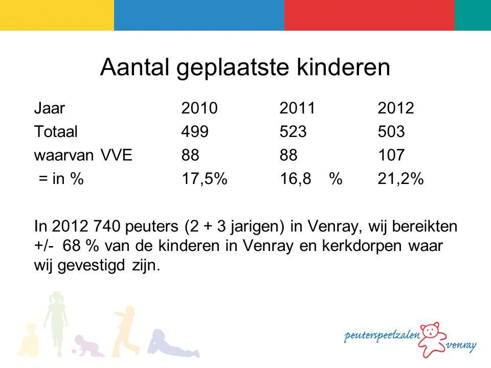 Aantal geplaatste kinderen Jaar 2010 2011 2012 Totaal 499523503 waarvan VVE8888107 = in % 17,5%16,8%21,2% In 2012 740 peuters (2 + 3 jarigen) in Venray, wij bereikten +/- 68 % van de kinderen in Venray en kerkdorpen waar wij gevestigd zijn.