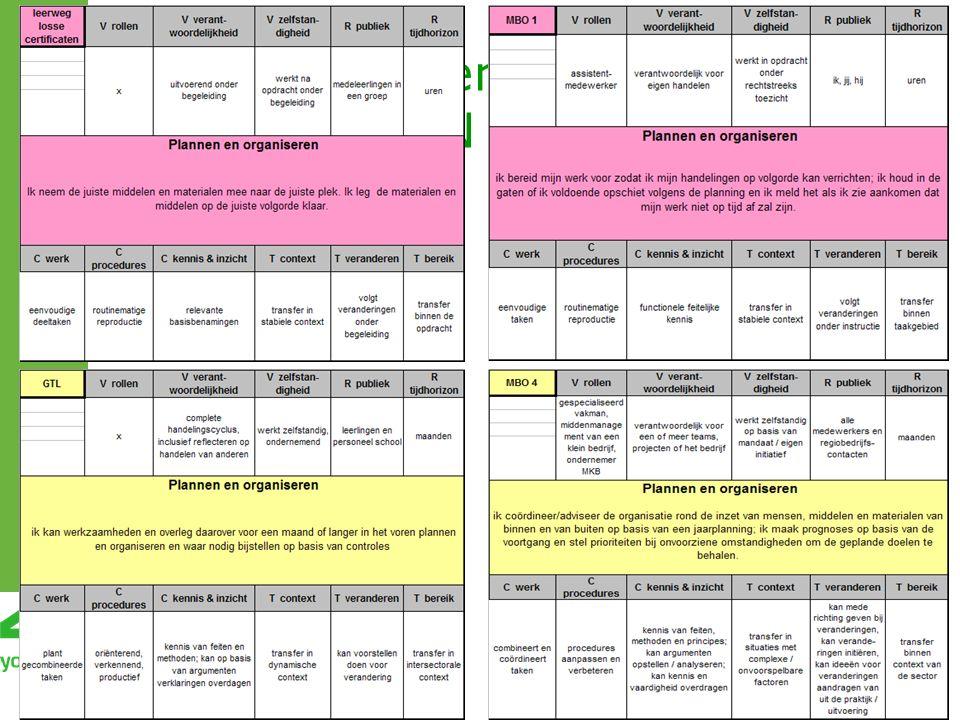 SHL competentie Q: PLANNEN EN ORGANISEREN