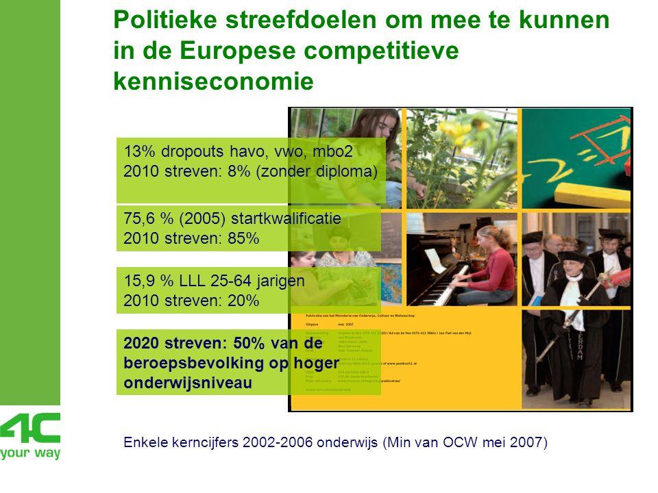 Politieke streefdoelen om mee te kunnen in de Europese competitieve kenniseconomie Enkele kerncijfers 2002-2006 onderwijs (Min van OCW mei 2007) 13% dropouts havo, vwo, mbo2 2010 streven: 8% (zonder diploma) 75,6 % (2005) startkwalificatie 2010 streven: 85% 15,9 % LLL 25-64 jarigen 2010 streven: 20% 2020 streven: 50% van de beroepsbevolking op hoger onderwijsniveau
