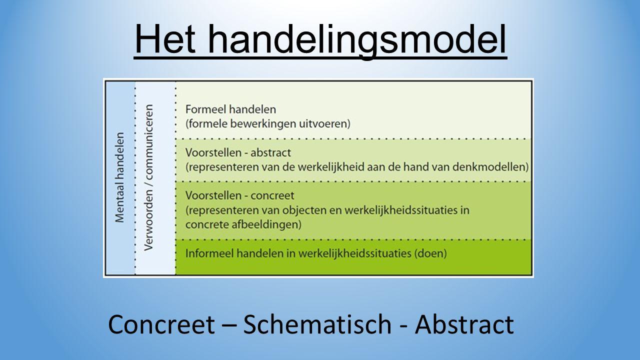 Het handelingsmodel Concreet – Schematisch - Abstract