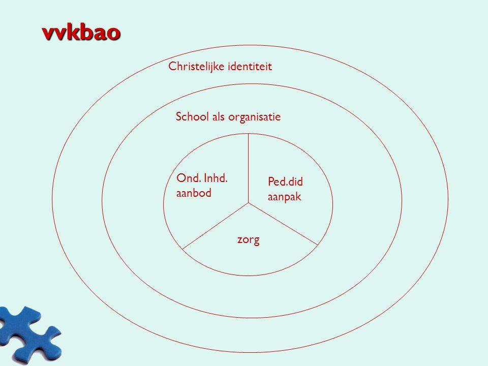 School als organisatie Primaire processen: onderwijs-leerproces Secundaire processen: beheersmatige Structuur:regelingen, bevoegdheden, procedures Cul