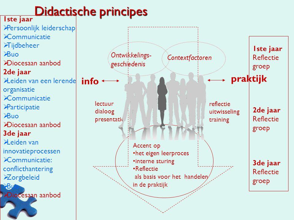 uitgangspunten ProfS Kadervorming binnen katholiek basis- en bubasisonderwijs Christelijk-Emancipatorisch-Dialogaal leiderschap in een lerende organis