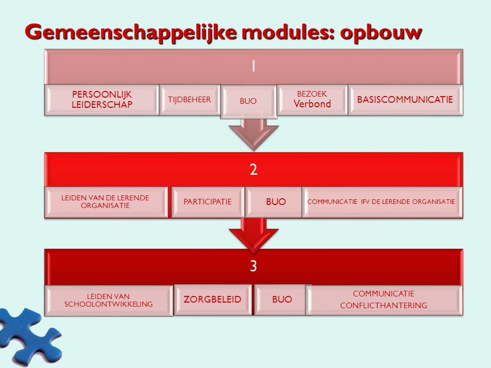 Gemeenschappelijke modules: opbouw 3 LEIDEN VAN SCHOOLONTWIKKELING BUOZORGBELEID COMMUNICATIE CONFLICTHANTERING 2 PARTICIPATIE BUO LEIDEN VAN DE LERENDE ORGANISATIE COMMUNICATIE IFV DE LERENDE ORGANISATIE 1 PERSOONLIJK LEIDERSCHAP TIJDBEHEER BUO BEZOEK Verbond BASISCOMMUNICATIE