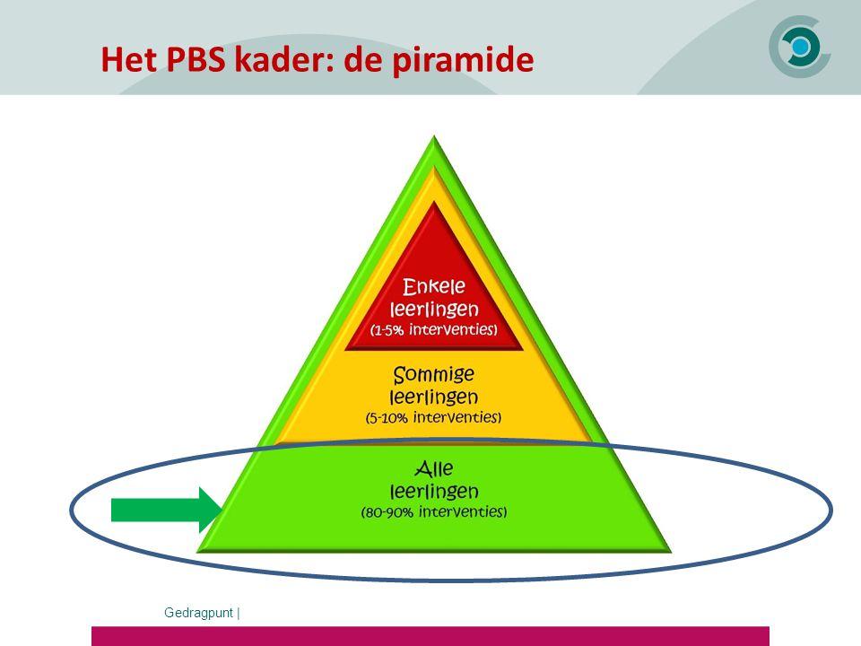 Gedragpunt   Het PBS kader: vormgeven aan vijf pijlers Schoolbreed werken vanuit gedeelde waarden 1.