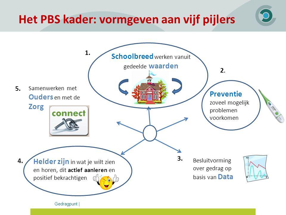 Gedragpunt | Het PBS kader: vormgeven aan vijf pijlers Schoolbreed werken vanuit gedeelde waarden 1. Preventie zoveel mogelijk problemen voorkomen 2.2