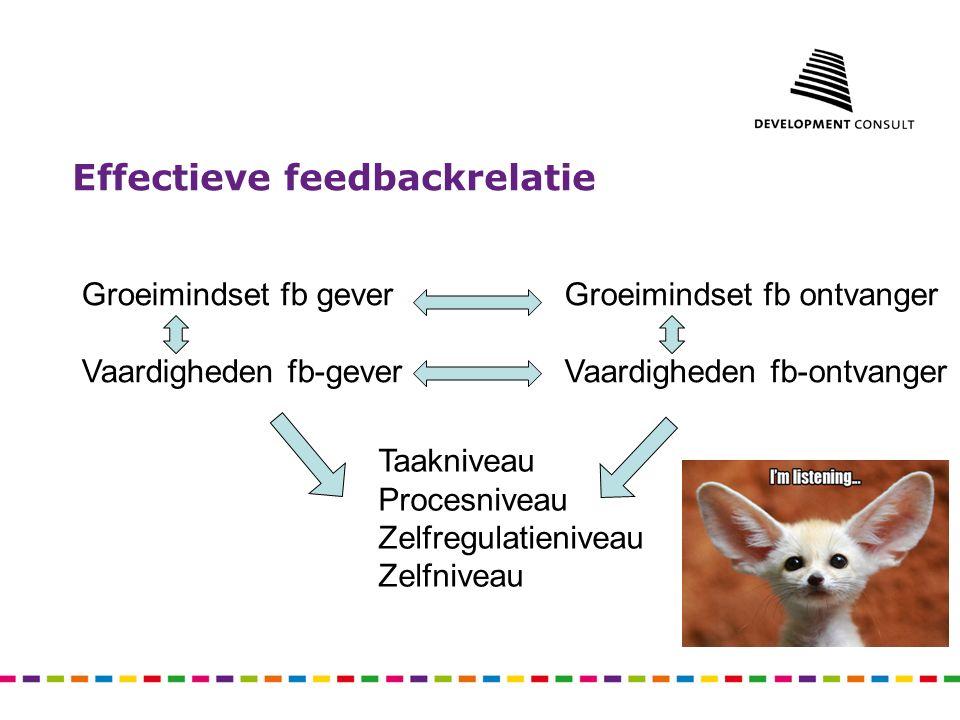 Effectieve feedbackrelatie Groeimindset fb gever Vaardigheden fb-gever Groeimindset fb ontvanger Vaardigheden fb-ontvanger Taakniveau Procesniveau Zel
