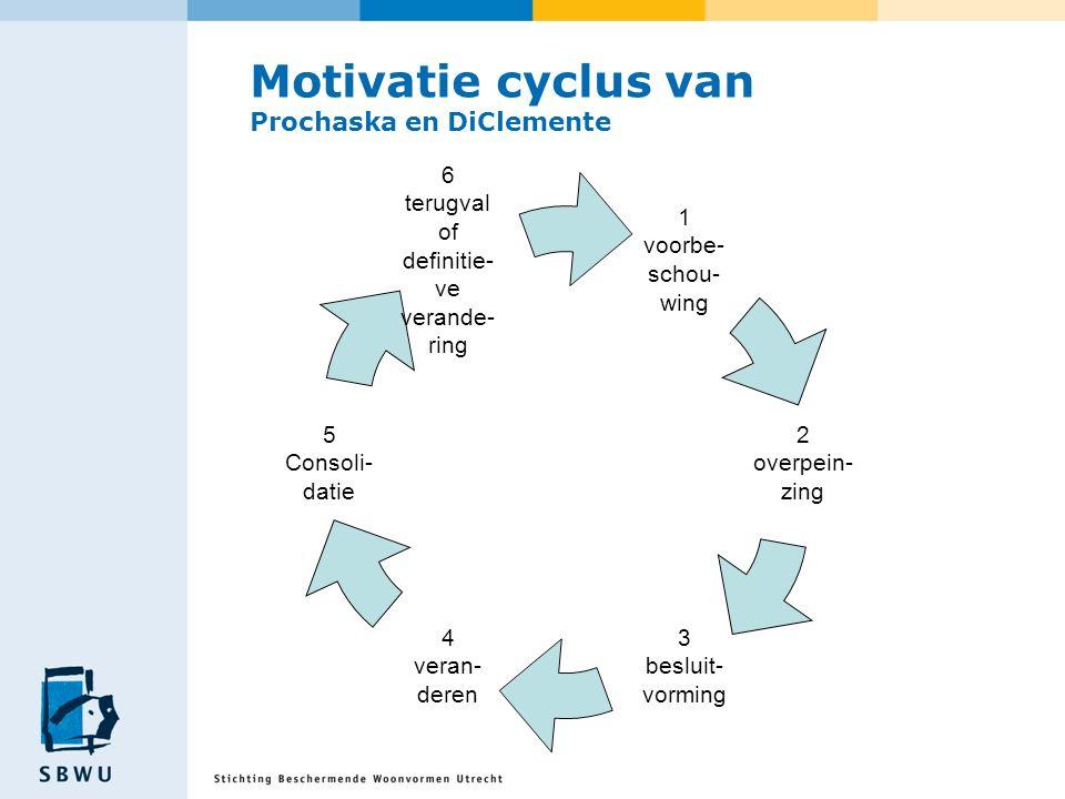 Motivatie cyclus van Prochaska en DiClemente 1 voorbe- schou-wing 2 overpein-zing 3 besluit- vorming 4 veran-deren 5 Consoli-datie 6 terugval of defin
