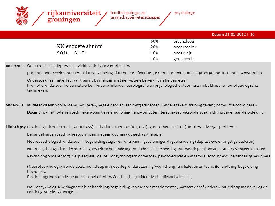 |Datum 21-05-2012 faculteit gedrags- en maatschappijwetenschappen psychologie KN enquete alumni 2011 N=21 onderzoekOnderzoek naar depressie bij ziekte, schrijven van artikelen.