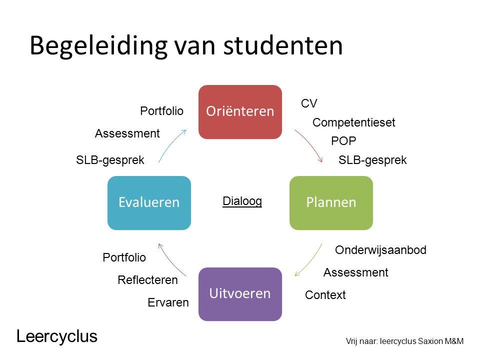 Begeleiding van studenten OriënterenPlannenUitvoerenEvalueren Vrij naar: leercyclus Saxion M&M Competentieset POP Onderwijsaanbod Assessment Context P
