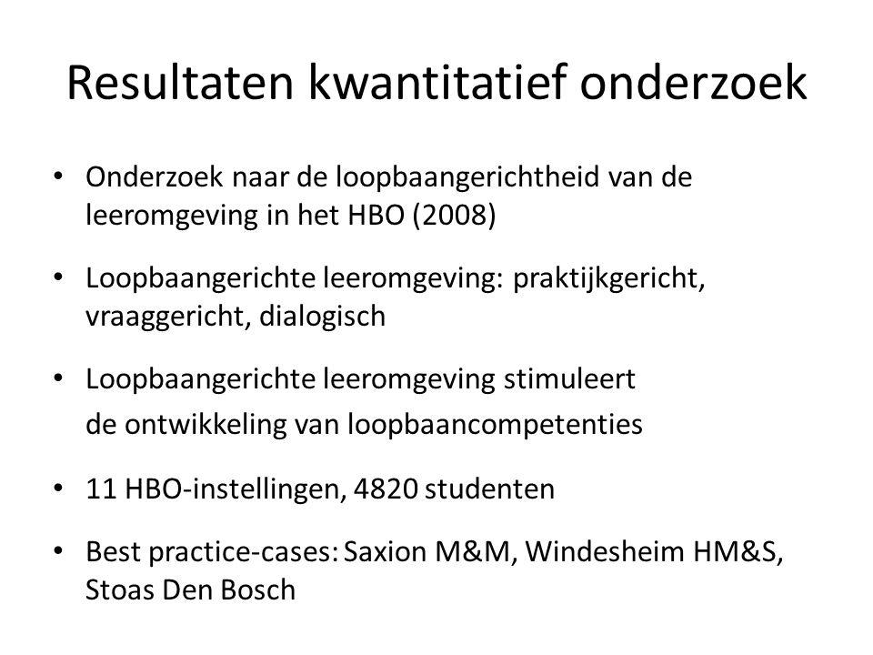 Resultaten kwantitatief onderzoek Onderzoek naar de loopbaangerichtheid van de leeromgeving in het HBO (2008) Loopbaangerichte leeromgeving: praktijkgericht, vraaggericht, dialogisch Loopbaangerichte leeromgeving stimuleert de ontwikkeling van loopbaancompetenties 11 HBO-instellingen, 4820 studenten Best practice-cases: Saxion M&M, Windesheim HM&S, Stoas Den Bosch