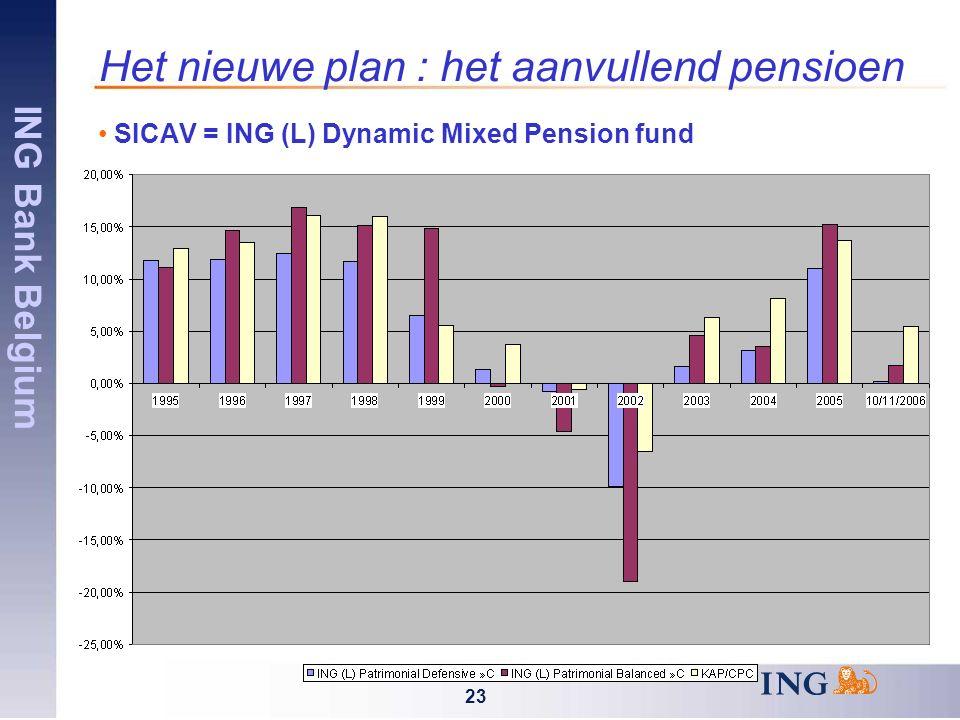 ING Bank Belgium 23 Het nieuwe plan : het aanvullend pensioen SICAV = ING (L) Dynamic Mixed Pension fund