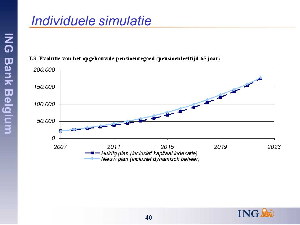 ING Bank Belgium 40 Individuele simulatie