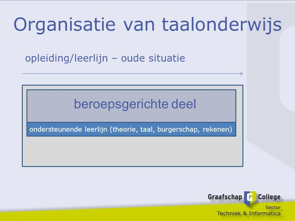Organisatie van taalonderwijs beroepsgerichte deel ondersteunende leerlijn (theorie, taal, burgerschap, rekenen) opleiding/leerlijn – oude situatie