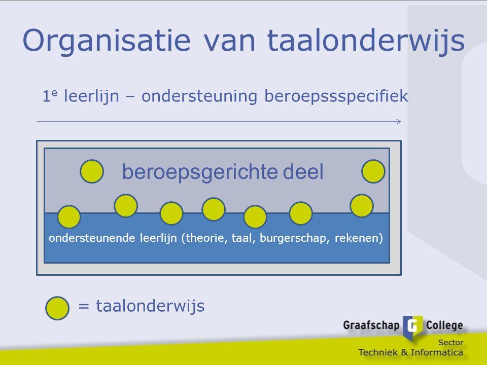 Organisatie van taalonderwijs beroepsgerichte deel ondersteunende leerlijn (theorie, taal, burgerschap, rekenen) 1 e leerlijn – ondersteuning beroepss