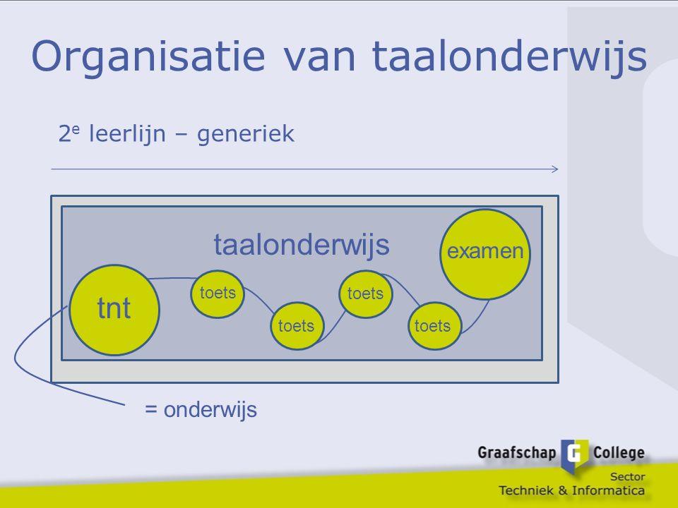 Organisatie van taalonderwijs taalonderwijs 2 e leerlijn – generiek tnt examen = onderwijs toets