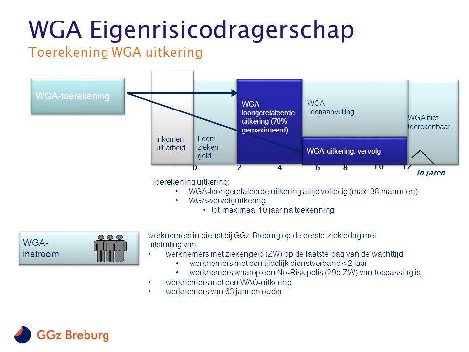 3 Toerekening uitkering: WGA-loongerelateerde uitkering altijd volledig (max.