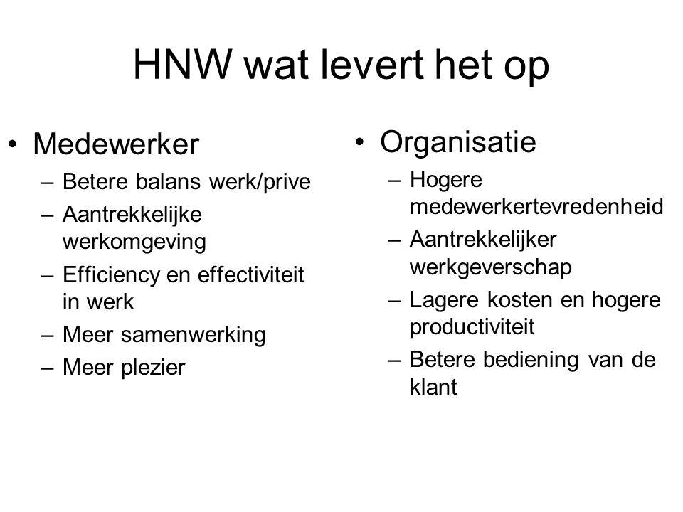 HNW wat levert het op Medewerker –Betere balans werk/prive –Aantrekkelijke werkomgeving –Efficiency en effectiviteit in werk –Meer samenwerking –Meer