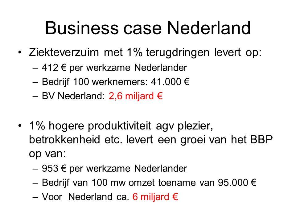 Business case Nederland Ziekteverzuim met 1% terugdringen levert op: –412 € per werkzame Nederlander –Bedrijf 100 werknemers: 41.000 € –BV Nederland: 2,6 miljard € 1% hogere produktiviteit agv plezier, betrokkenheid etc.