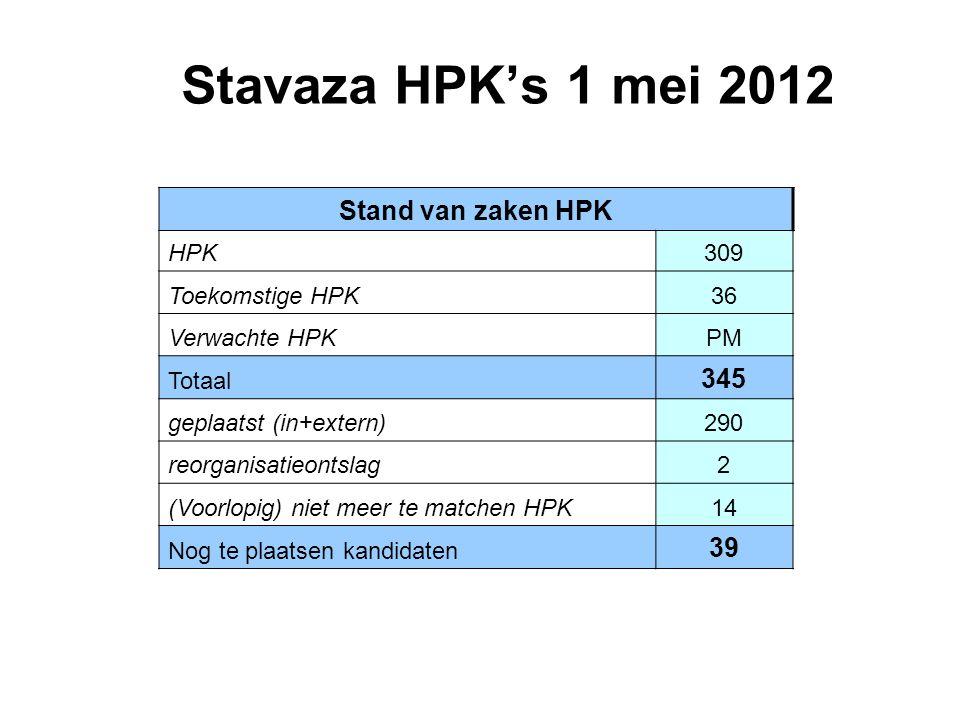 Stavaza HPK's 1 mei 2012 Stand van zaken HPK HPK309 Toekomstige HPK36 Verwachte HPKPM Totaal 345 geplaatst (in+extern)290 reorganisatieontslag2 (Voorlopig) niet meer te matchen HPK14 Nog te plaatsen kandidaten 39