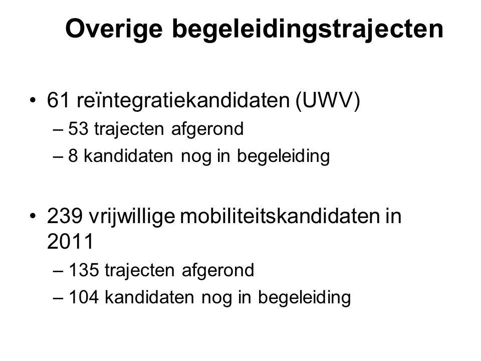 Overige begeleidingstrajecten 61 reïntegratiekandidaten (UWV) –53 trajecten afgerond –8 kandidaten nog in begeleiding 239 vrijwillige mobiliteitskandi
