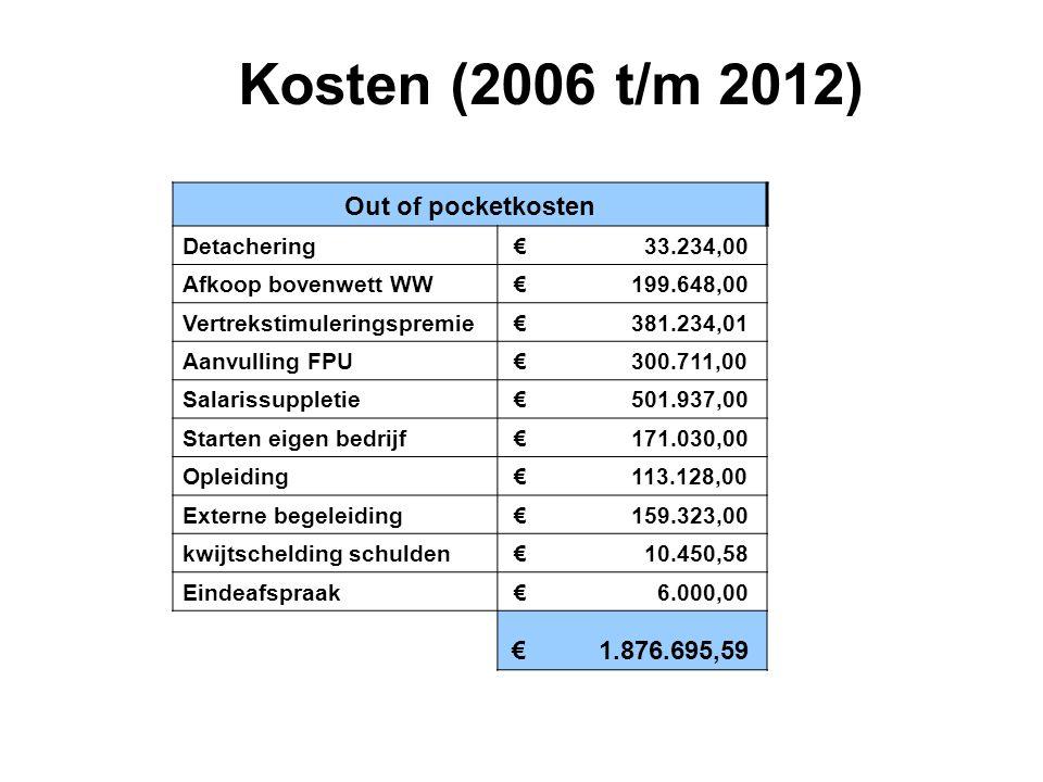 Kosten (2006 t/m 2012) Out of pocketkosten Detachering € 33.234,00 Afkoop bovenwett WW € 199.648,00 Vertrekstimuleringspremie € 381.234,01 Aanvulling FPU € 300.711,00 Salarissuppletie € 501.937,00 Starten eigen bedrijf € 171.030,00 Opleiding € 113.128,00 Externe begeleiding € 159.323,00 kwijtschelding schulden € 10.450,58 Eindeafspraak € 6.000,00 € 1.876.695,59