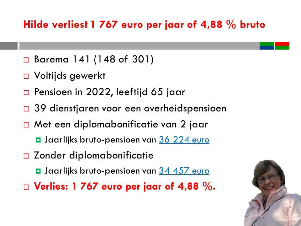 Hilde verliest 1 767 euro per jaar of 4,88 % bruto  Barema 141 (148 of 301)  Voltijds gewerkt  Pensioen in 2022, leeftijd 65 jaar  39 dienstjaren voor een overheidspensioen  Met een diplomabonificatie van 2 jaar  Jaarlijks bruto-pensioen van 36 224 euro  Zonder diplomabonificatie  Jaarlijks bruto-pensioen van 34 457 euro  Verlies: 1 767 euro per jaar of 4,88 %.