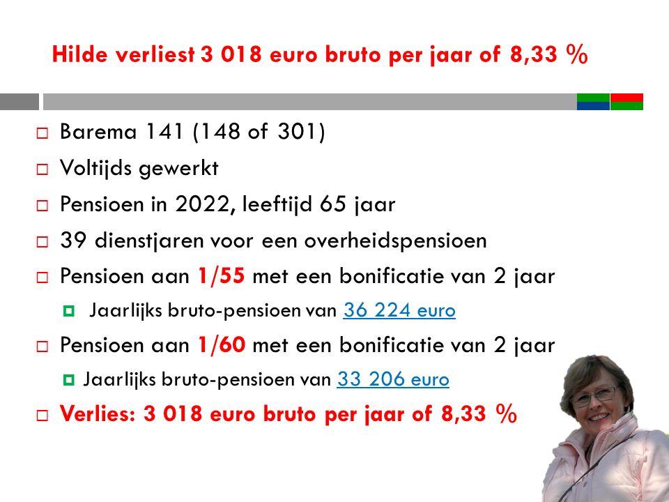 Hilde verliest 3 018 euro bruto per jaar of 8,33 %  Barema 141 (148 of 301)  Voltijds gewerkt  Pensioen in 2022, leeftijd 65 jaar  39 dienstjaren voor een overheidspensioen  Pensioen aan 1/55 met een bonificatie van 2 jaar  Jaarlijks bruto-pensioen van 36 224 euro  Pensioen aan 1/60 met een bonificatie van 2 jaar  Jaarlijks bruto-pensioen van 33 206 euro  Verlies: 3 018 euro bruto per jaar of 8,33 %