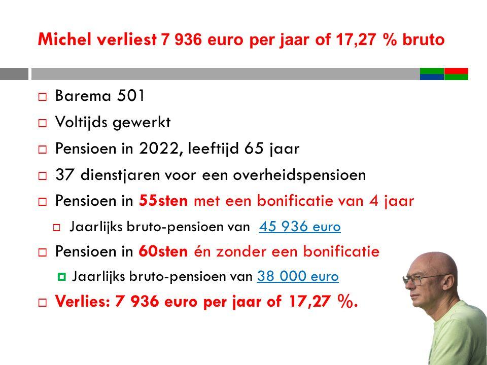 Michel verliest 7 936 euro per jaar of 17,27 % bruto  Barema 501  Voltijds gewerkt  Pensioen in 2022, leeftijd 65 jaar  37 dienstjaren voor een overheidspensioen  Pensioen in 55sten met een bonificatie van 4 jaar  Jaarlijks bruto-pensioen van 45 936 euro  Pensioen in 60sten én zonder een bonificatie  Jaarlijks bruto-pensioen van 38 000 euro  Verlies: 7 936 euro per jaar of 17,27 %.